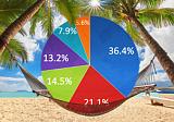 Туры в Доминикану: какие туроператоры контролируют рынок?